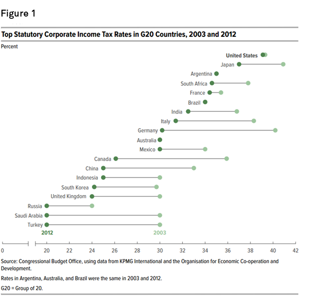 Chart+-+Top+Statutory+Corporate+Income+Tax+Rates+in+G20+Countries%2C+2003+and+2012