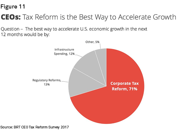 Chart+-+CEOs+-+Tax+Reform+is+the+Best+Way+to+Accelerate+Growth