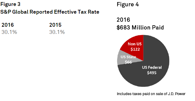 Table+%28S%26P+Global+Reported+Effective+Tax+Rate%29%2C+and+Chart+%28SPGI+Taxes+Paid%2C+2016%29