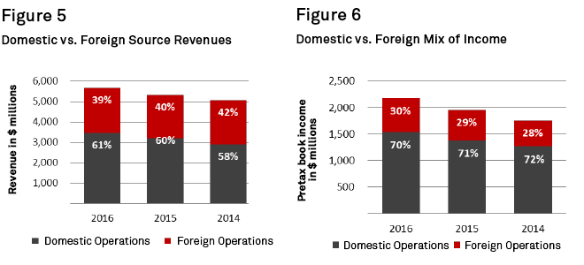 Charts+-+Domestic+vs+Foreign+Source+Revenues%2C+and+Domestic+vs+Foreign+Mix+of+Income