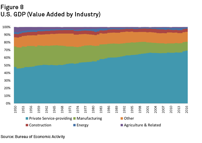 Chart+-+U.S.+GDP+-+Value+Added+by+Industry