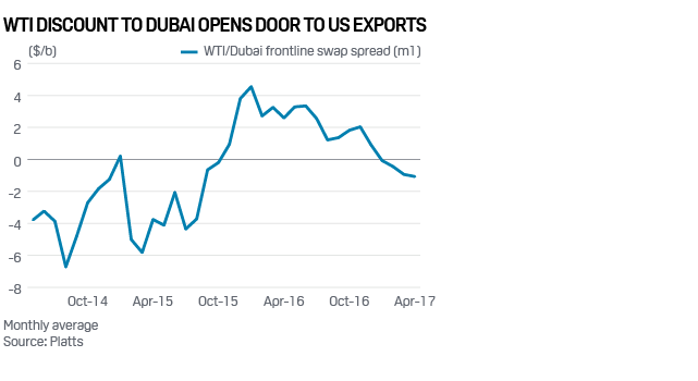 Graph+-+WTI+Discount+to+Dubai+Opens+Door+to+US+Exports