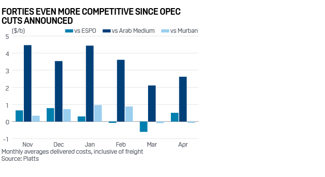 Graph+-+Forties+Even+More+Competitive+Since+OPEC+Cuts+Announced