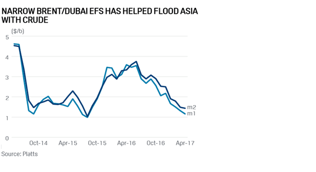Graph+-+Narrow+Brent+Dubai+EFS+Has+Helped+Flood+Asia+With+Crude
