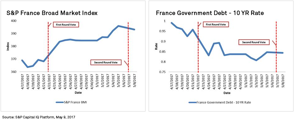 Graphs+-+S%26P+France+Broad+Market+Index%2C+and+France+Government+Debt+-+10+Year+Rate