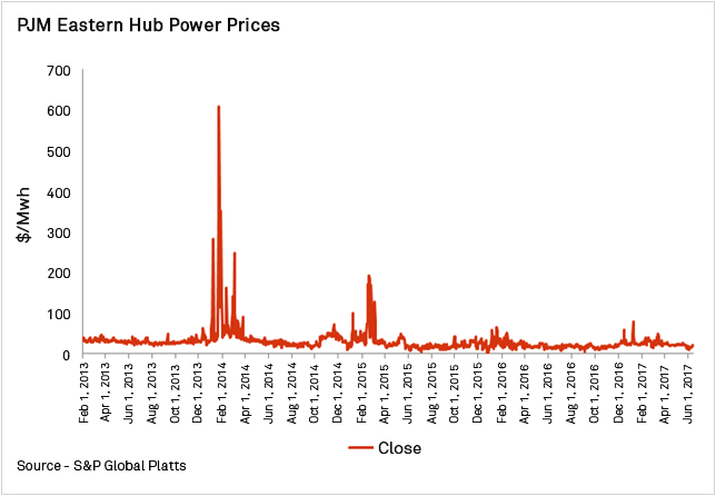 Chart+-+PJM+Eastern+Hub+Power+Prices