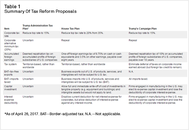 Table+1+-+Summary+of+Tax+Reform+Proposals