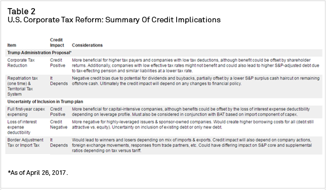 Table+2+-+U.S.+Corporate+Tax+Reform+-+Summary+of+Credit+Implications