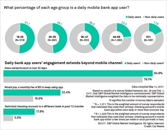 Infographic+-+What+percentage+of+each+age+group+is+a+daily+mobile+bank+app+user%3F