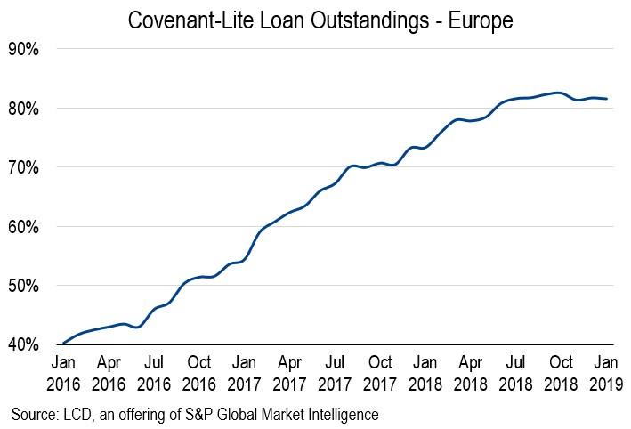 Cov-Lite Loans in Europe Hold at 82% of Market   S&P Global Market Intelligence