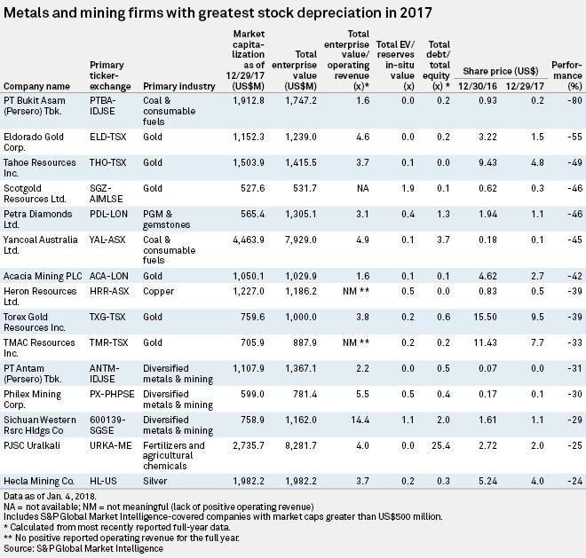 Cobalt, Lithium, Vanadium Companies Outshined Competition In