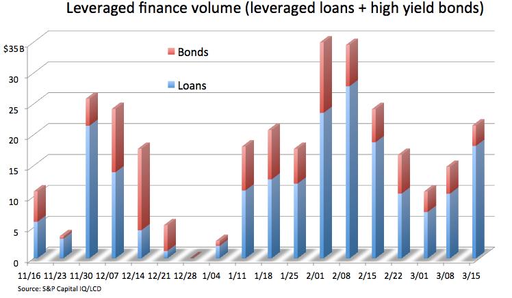 Weekly Leveraged Finance Volume Tops 21b As Loan Market Dominates S P Global Market Intelligence