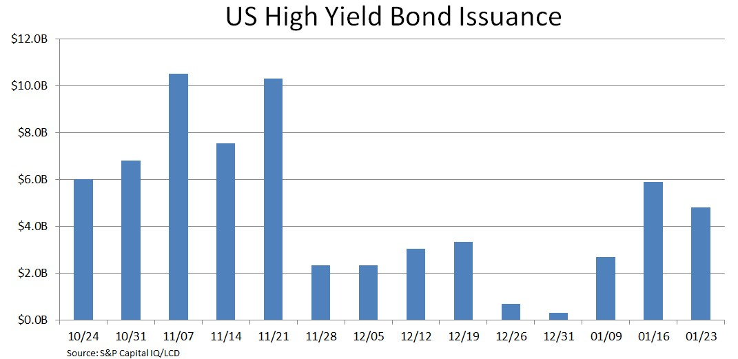 US high yield bond issuance.JPG
