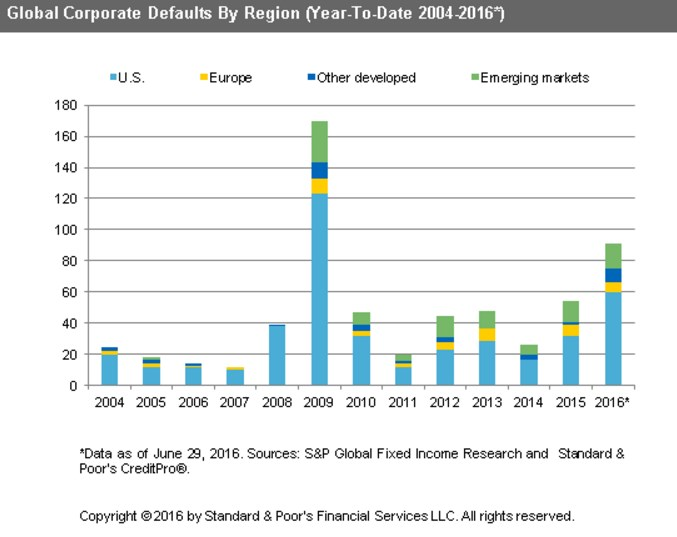 global corporate defaults YTD