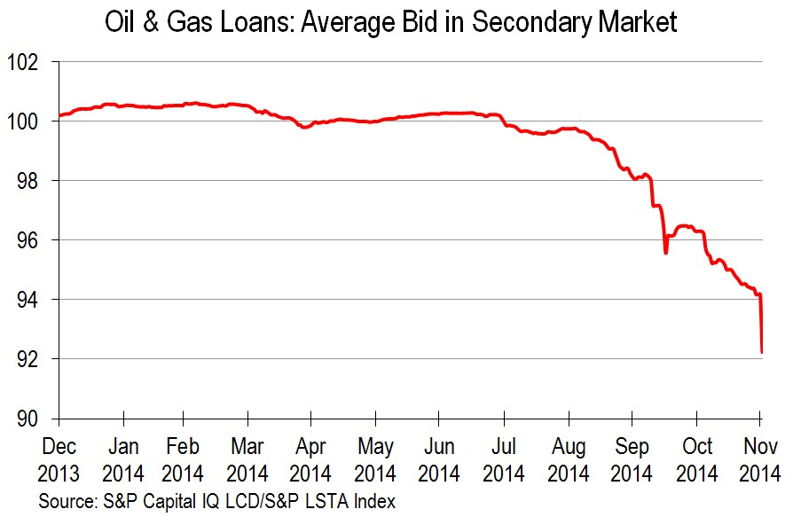 oil and gas loan prices
