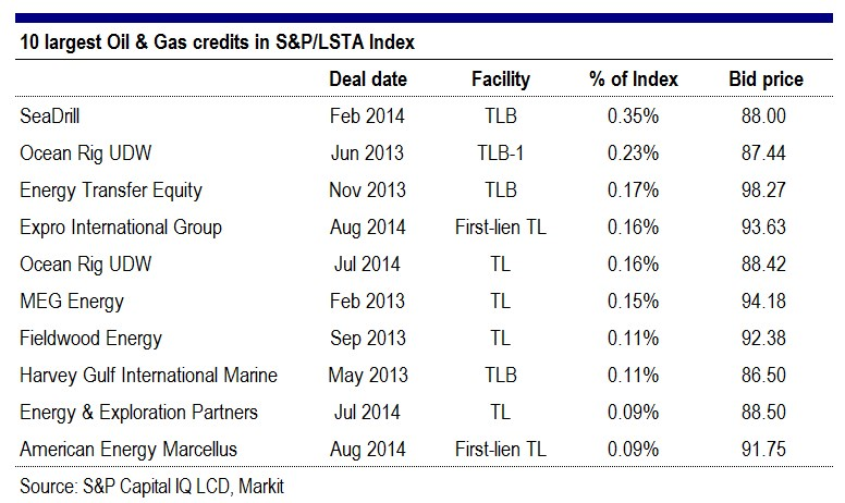 largest oil gas loan issuers
