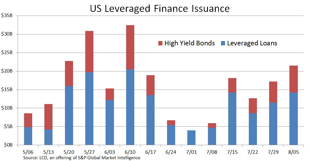 Us Leveraged Finance Issuance Leveraged Loans Vs High Yield Bonds S P Global Market Intelligence