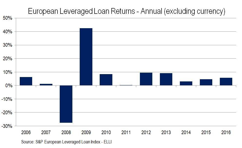 3 Year Loans >> European Leveraged Loans Return 5 73 In 2016 A 3 Year High