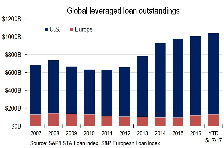 Amid Cash Inflows, New Issues, Global Leveraged Loan Mart Tops $1 Trillion | S&P Global Market ...
