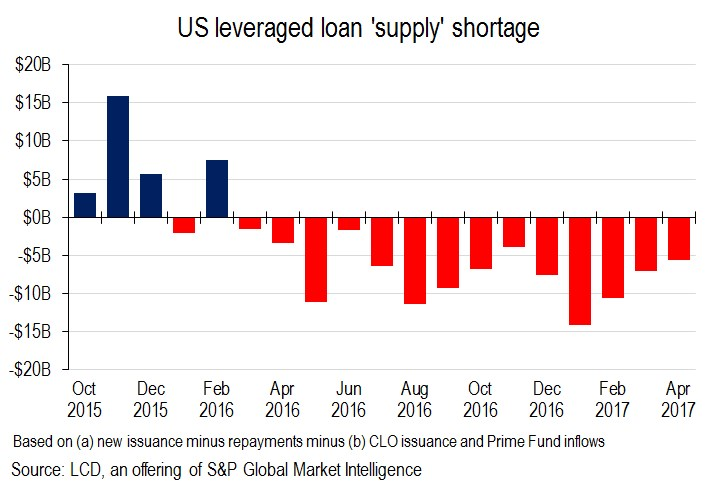 leveraged loan supply shortage