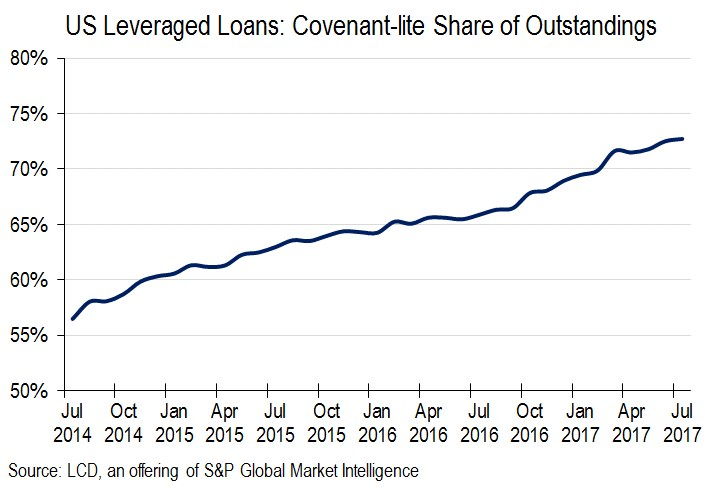 covenant-lite loans