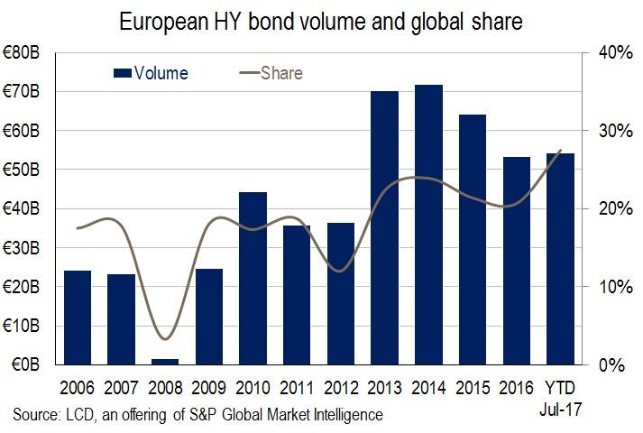 European Leveraged Finance Market Already Bests 2017 Full Year Levels S P Global Market Intelligence