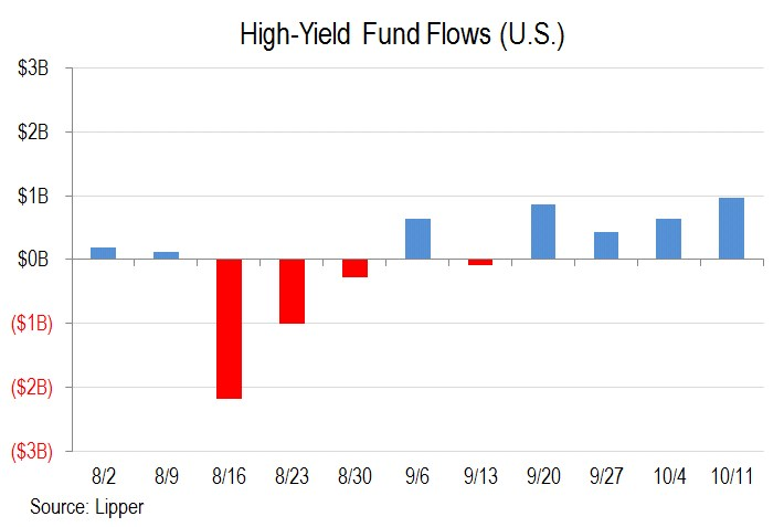 US high yield fund flows
