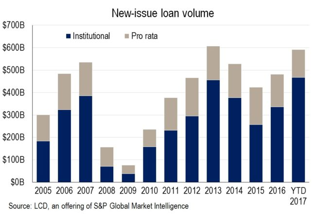 New-issue loan volume