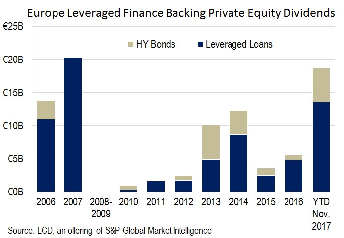 Europe As Leveraged Finance Market Rolls On Dividend Deals Near Pre Crisis Levels S P Global Market Intelligence