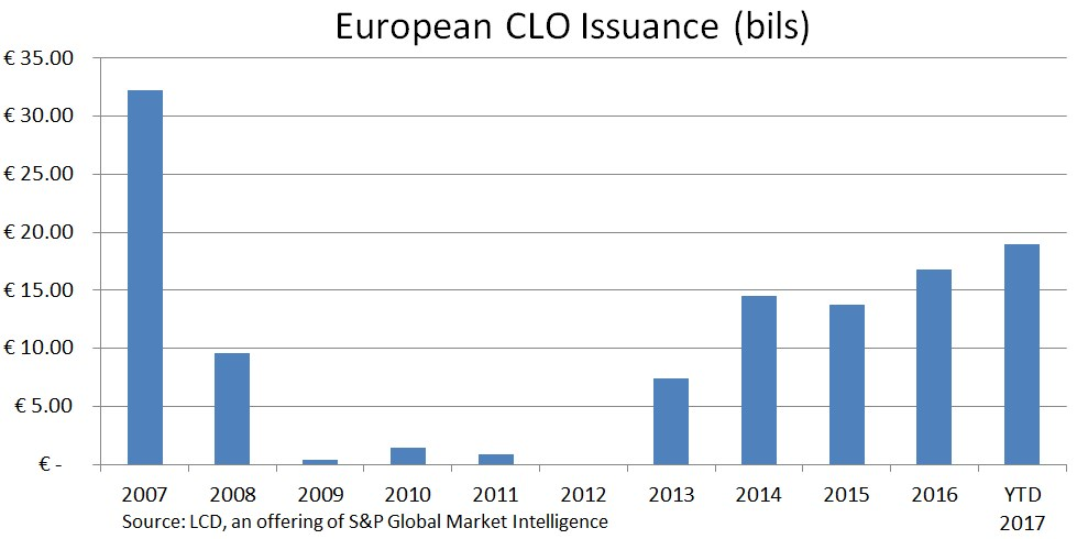 european CLO issuance
