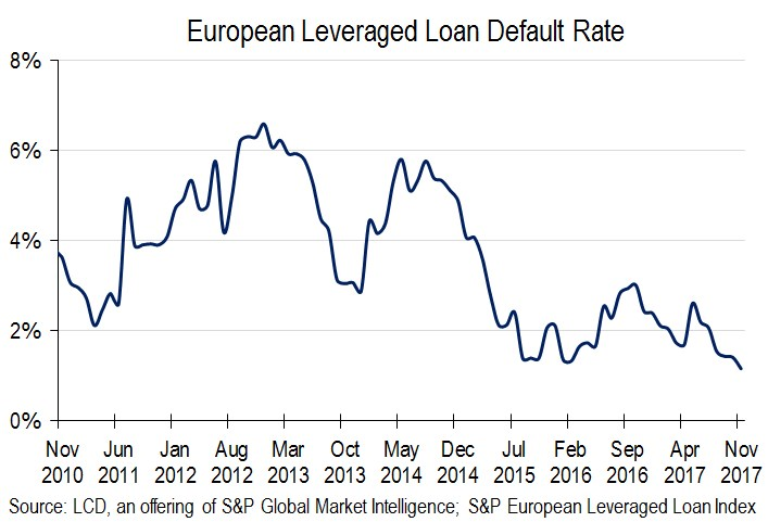 european leveraged loan default rate