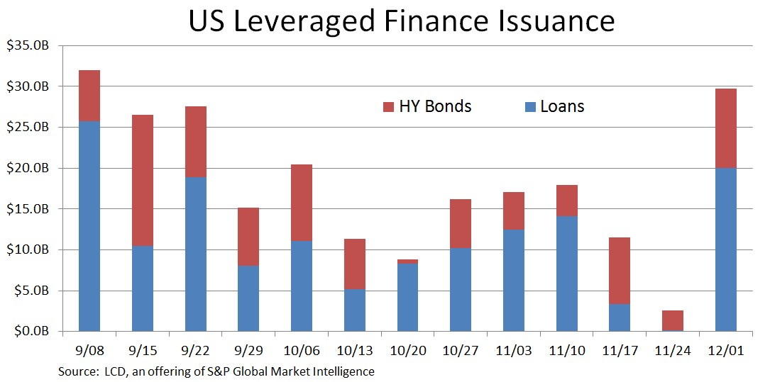 us leveraged finance issuance