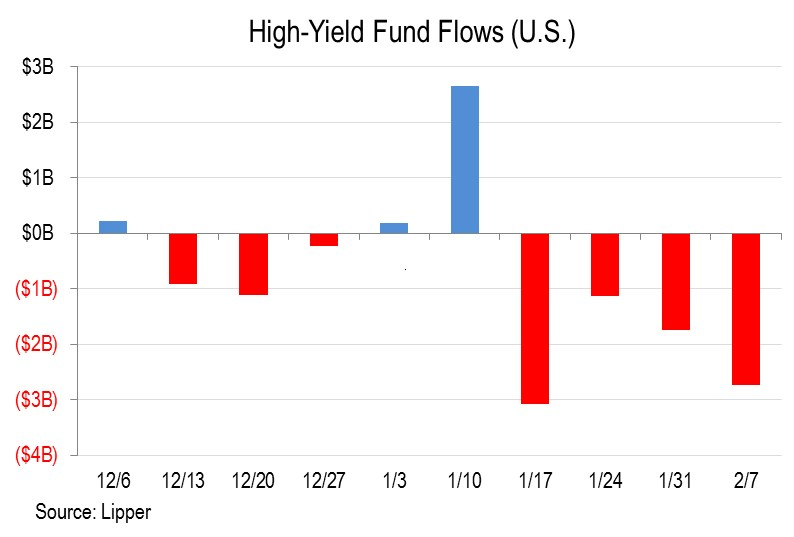 us high funds