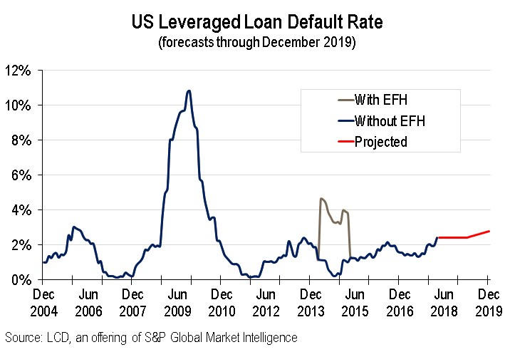 default rate forecasts