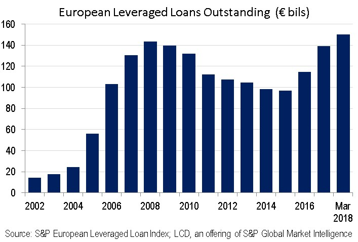 europe leveraged loans outstanding