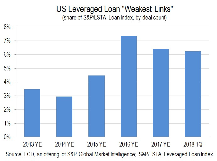 weak links chart 1