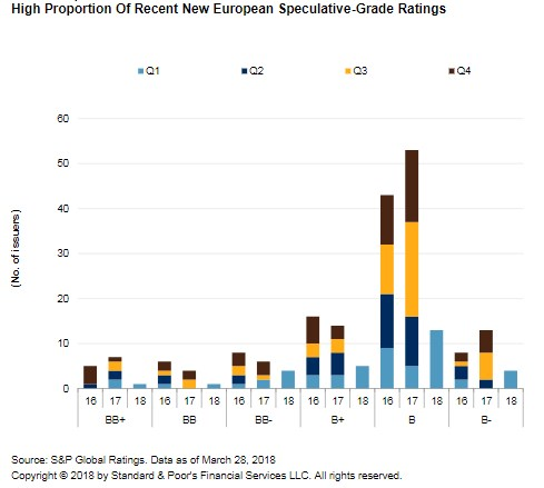 S P Global Europe S Leveraged Finance Market Could Ride High Into 2019 S P Global Market Intelligence