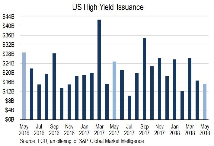 US high yield issuance