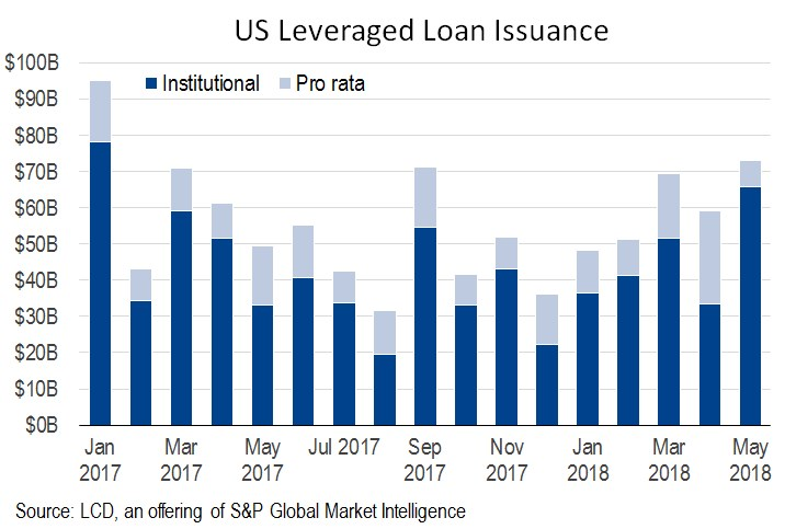 us loan issuance
