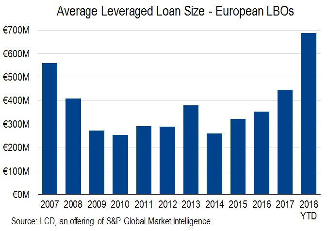 Amid M&A Frenzy, LBO Leveraged Loans Surge to Record Size