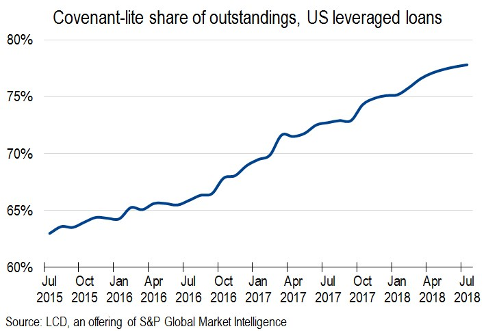 Leveraged Loans: Another New Record for Covenant-Lite | S&P