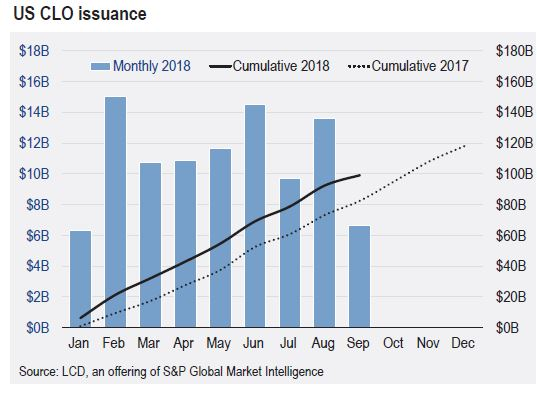 US CLO issuance