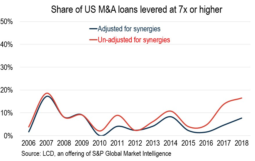 synergies 7x loans