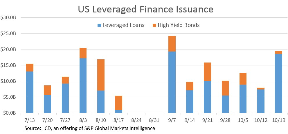Weekly US Leveraged Loan Issuance Surges to $18 6B | S&P