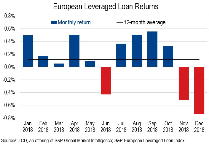 europe loan returns