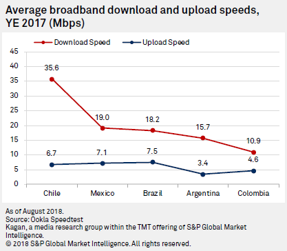 ookla speed test global index