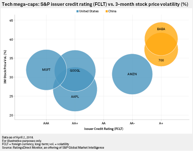 Tech mega-caps: S&P Issuer Credit Rating (FCLT) vs. 3M Stock Price Volatility (%)