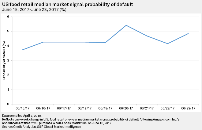 U.S. food retail median Market Signal Probability of Default: June 15, 2017 – June 23, 2017 (%)