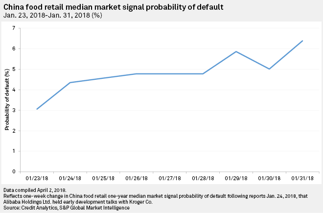 China food retail median Market Signal Probability of Default: January 23, 2018 – January 31, 2018 (%)