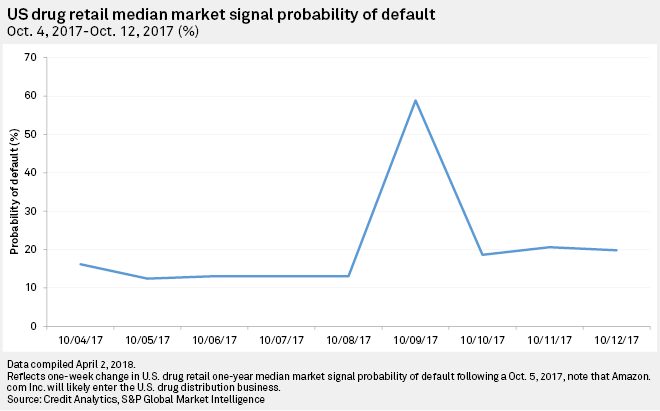U.S. drug retail median Market Signal Probability of Default: October 4, 2017 – October 12, 2017 (%)